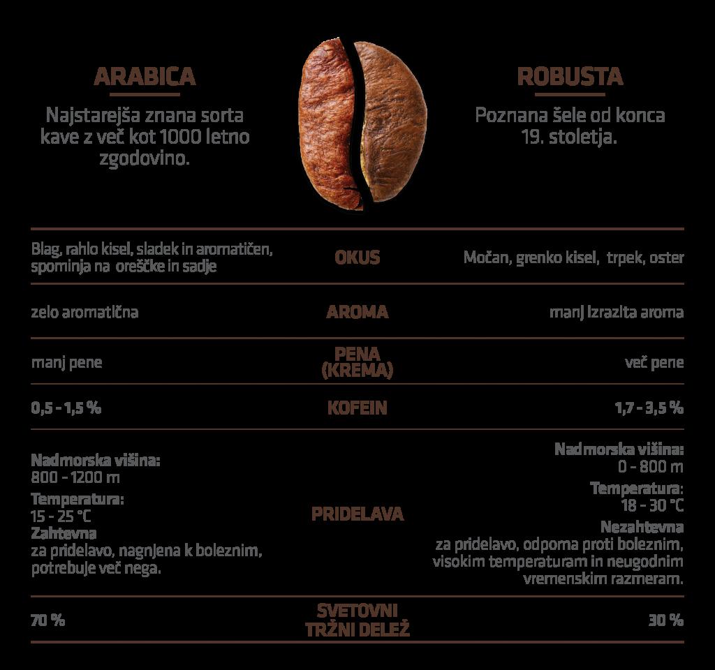 kava arabica robusta