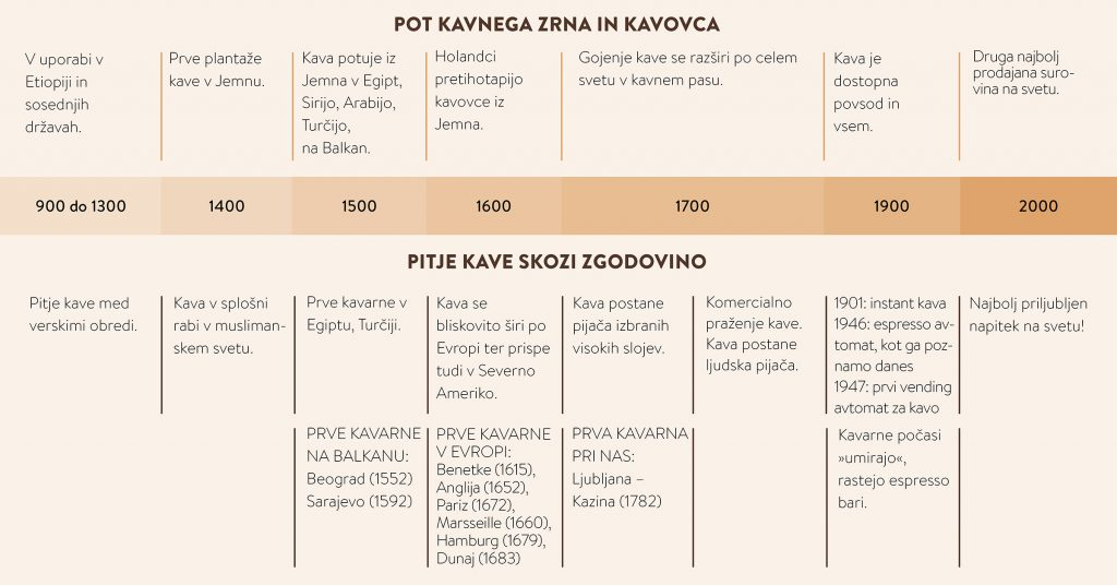 Zgodovina kave